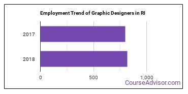 Graphic Designers in RI Employment Trend