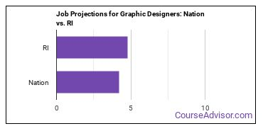 Job Projections for Graphic Designers: Nation vs. RI