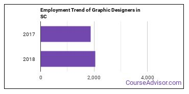 Graphic Designers in SC Employment Trend