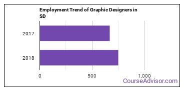 Graphic Designers in SD Employment Trend