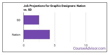 Job Projections for Graphic Designers: Nation vs. SD