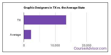 Graphic Designers in TX vs. the Average State