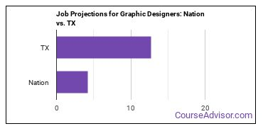 Job Projections for Graphic Designers: Nation vs. TX
