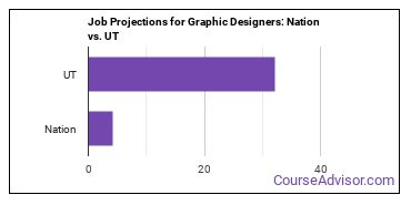 Job Projections for Graphic Designers: Nation vs. UT
