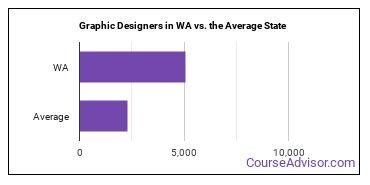 Graphic Designers in WA vs. the Average State