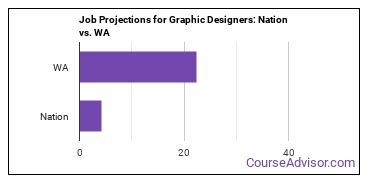 Job Projections for Graphic Designers: Nation vs. WA