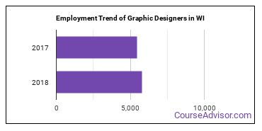 Graphic Designers in WI Employment Trend