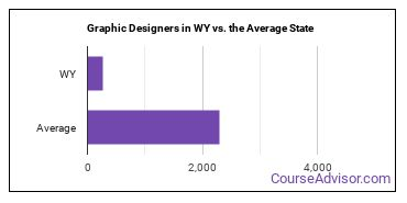 Graphic Designers in WY vs. the Average State