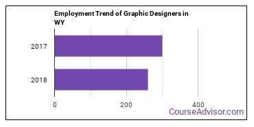Graphic Designers in WY Employment Trend