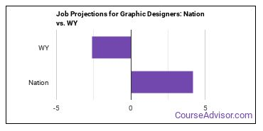 Job Projections for Graphic Designers: Nation vs. WY