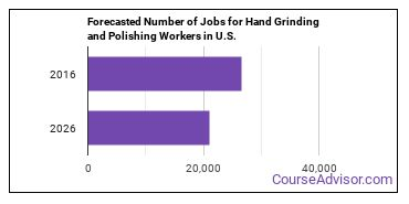 Forecasted Number of Jobs for Hand Grinding and Polishing Workers in U.S.