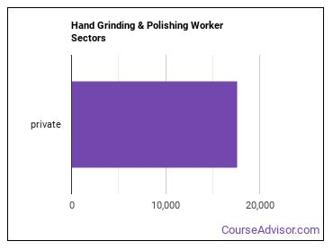 Hand Grinding & Polishing Worker Sectors