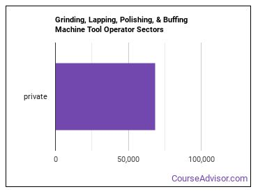 Grinding, Lapping, Polishing, & Buffing Machine Tool Operator Sectors
