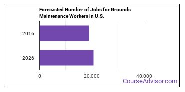 Forecasted Number of Jobs for Grounds Maintenance Workers in U.S.