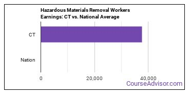 Hazardous Materials Removal Workers Earnings: CT vs. National Average