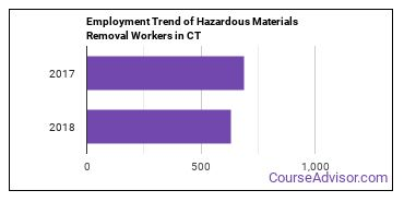 Hazardous Materials Removal Workers in CT Employment Trend