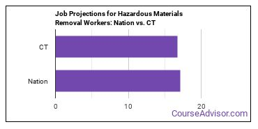 Job Projections for Hazardous Materials Removal Workers: Nation vs. CT