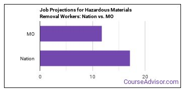 Job Projections for Hazardous Materials Removal Workers: Nation vs. MO