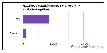 Hazardous Materials Removal Workers in TX vs. the Average State