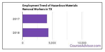 Hazardous Materials Removal Workers in TX Employment Trend