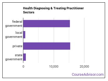 Health Diagnosing & Treating Practitioner Sectors
