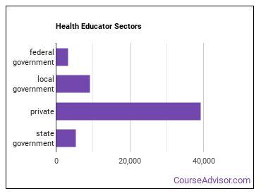 Health Educator Sectors