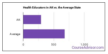 Health Educators in AK vs. the Average State