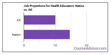 Job Projections for Health Educators: Nation vs. AK