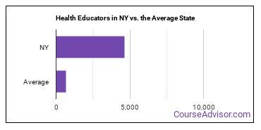 Health Educators in NY vs. the Average State