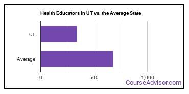 Health Educators in UT vs. the Average State