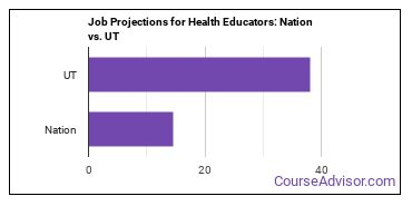 Job Projections for Health Educators: Nation vs. UT
