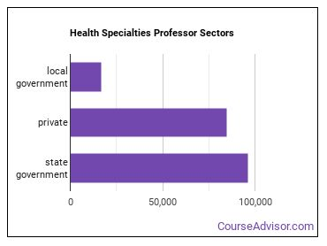 Health Specialties Professor Sectors