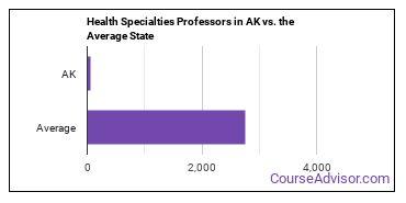Health Specialties Professors in AK vs. the Average State