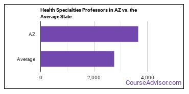 Health Specialties Professors in AZ vs. the Average State