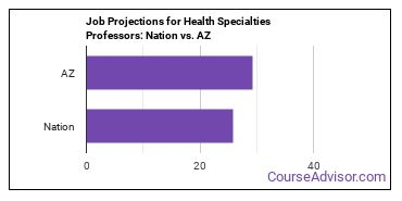 Job Projections for Health Specialties Professors: Nation vs. AZ