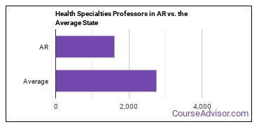 Health Specialties Professors in AR vs. the Average State