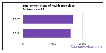 Health Specialties Professors in AR Employment Trend