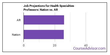 Job Projections for Health Specialties Professors: Nation vs. AR