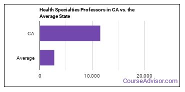 Health Specialties Professors in CA vs. the Average State
