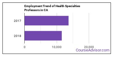 Health Specialties Professors in CA Employment Trend