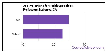 Job Projections for Health Specialties Professors: Nation vs. CA