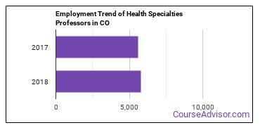 Health Specialties Professors in CO Employment Trend