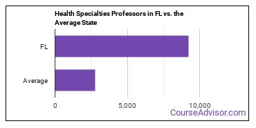 Health Specialties Professors in FL vs. the Average State
