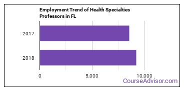 Health Specialties Professors in FL Employment Trend