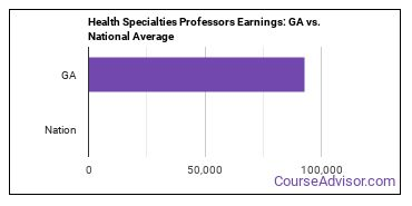 Health Specialties Professors Earnings: GA vs. National Average