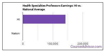 Health Specialties Professors Earnings: HI vs. National Average