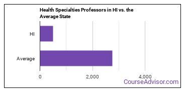 Health Specialties Professors in HI vs. the Average State