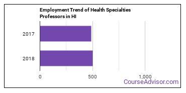 Health Specialties Professors in HI Employment Trend