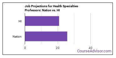 Job Projections for Health Specialties Professors: Nation vs. HI
