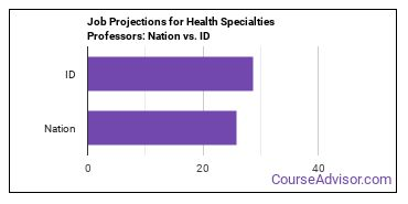 Job Projections for Health Specialties Professors: Nation vs. ID
